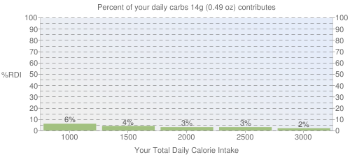 Percent of your daily carbohydrates that 14 grams of M&M's Milk Chocolate Mini Baking Bits contributes