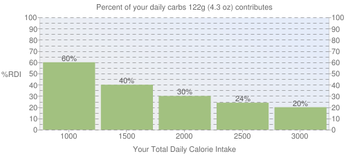 Percent of your daily carbohydrates that 122 grams of Cereals ready-to-eat, FAMILIA contributes