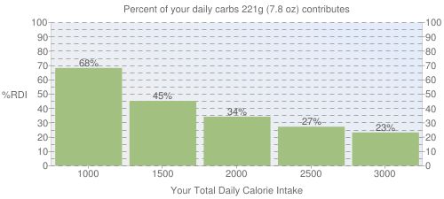 Percent of your daily carbohydrates that 221 grams of McDONALD'S, Hotcakes (with 2 pats margarine & syrup) contributes