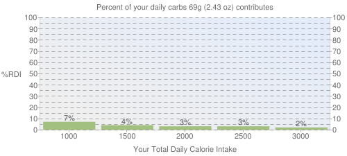 Percent of your daily carbohydrates that 69 grams of Kiwifruit, green, raw contributes