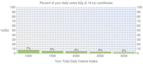 Percent of your daily carbohydrates that 62 grams of BURGER KING, CHICKEN TENDERS contributes