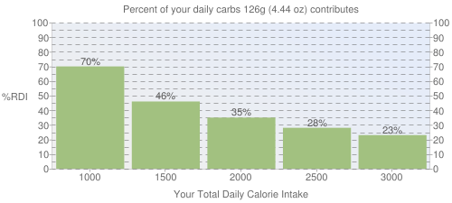 Percent of your daily carbohydrates that 126 grams of Corn flour, degermed, unenriched, yellow contributes