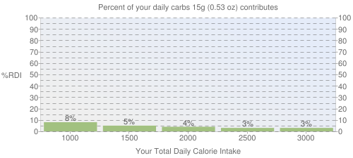 Percent of your daily carbohydrates that 15 grams of Cereals ready-to-eat, QUAKER, QUAKER Puffed Wheat contributes