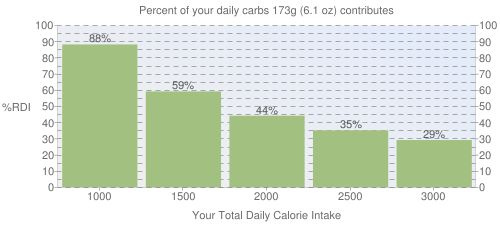 Percent of your daily carbohydrates that 173 grams of Cereals, CREAM OF WHEAT, regular, 10 minute cooking, dry contributes