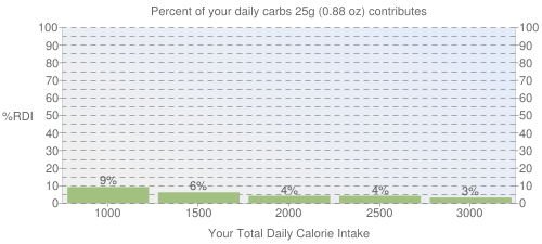 Percent of your daily carbohydrates that 25 grams of Fast foods, miniature cinnamon rolls contributes