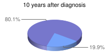 10 years after diagnosis