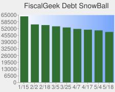 FiscalGeek Debt Snowball