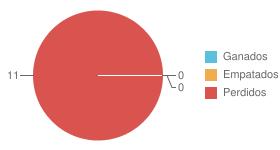 Porcentage partidos jugados
