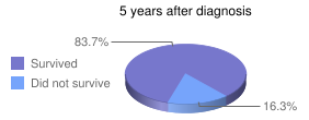 5 years after diagnosis