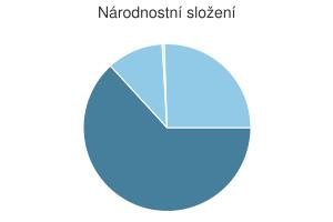 Statistika: Národnostní složení obce Březské