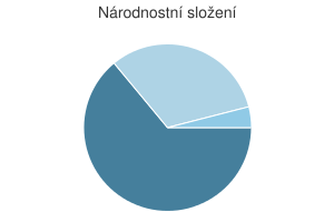 Statistika: Národnostní složení obce Chlum-Korouhvice