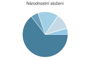 Statistika: Národnostní složení obce Abertamy