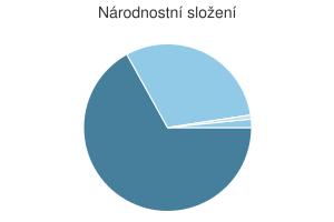 Statistika: Národnostní složení obce Bedřichov