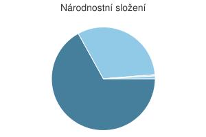 Statistika: Národnostní složení obce Brumov