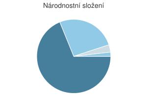 Statistika: Národnostní složení obce Chvalnov-Lísky