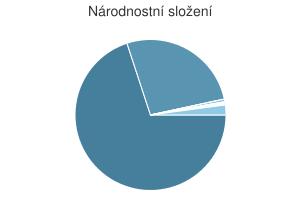 Statistika: Národnostní složení obce Boskovice