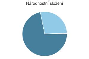 Statistika: Národnostní složení obce Dolní Dubňany