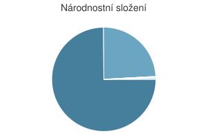 Statistika: Národnostní složení obce Čejkovice