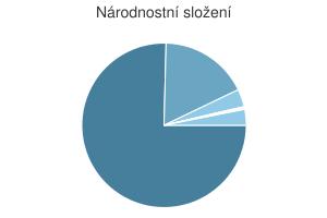 Statistika: Národnostní složení obce Břestek