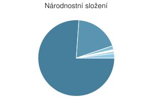 Statistika: Národnostní složení obce Brno
