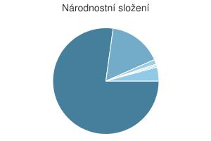 Statistika: Národnostní složení obce Dobročkovice