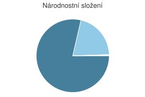 Statistika: Národnostní složení obce Buková