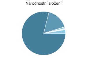 Statistika: Národnostní složení obce Adamov