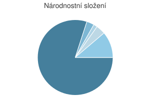 Statistika: Národnostní složení obce Bohuslavice