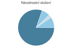 Statistika: Národnostní složení obce Červená Lhota