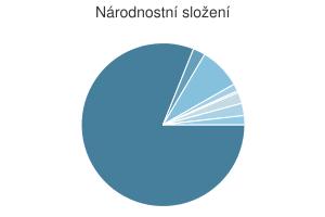 Statistika: Národnostní složení obce Chuchelná