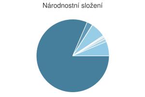Statistika: Národnostní složení obce Bernartice