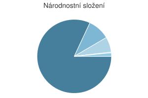 Statistika: Národnostní složení obce Dolní Nivy