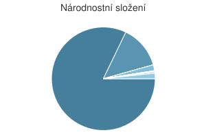 Statistika: Národnostní složení obce Kroměříž