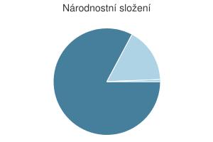 Statistika: Národnostní složení obce Dolenice