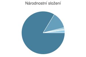 Statistika: Národnostní složení obce Buchlovice