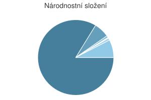 Statistika: Národnostní složení obce Chvalčov