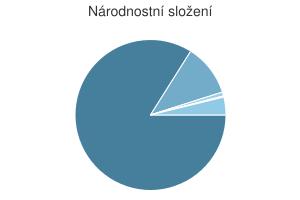 Statistika: Národnostní složení obce Biskupice
