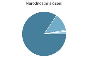 Statistika: Národnostní složení obce Bílovice-Lutotín