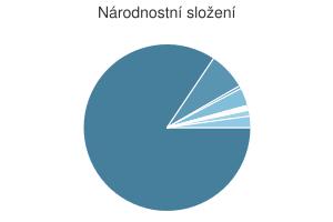 Statistika: Národnostní složení obce Bruntál