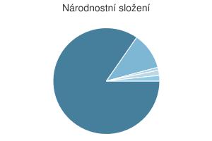 Statistika: Národnostní složení obce Dolní Lhota