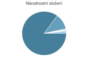 Statistika: Národnostní složení obce Blízkov