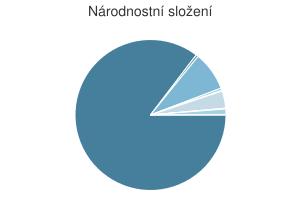 Statistika: Národnostní složení obce Chbany