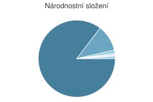 Statistika: Národnostní složení obce Dlouhá Loučka