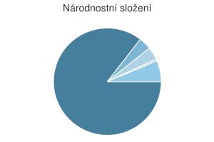 Statistika: Národnostní složení obce Býkov-Láryšov