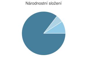 Statistika: Národnostní složení obce Český Jiřetín