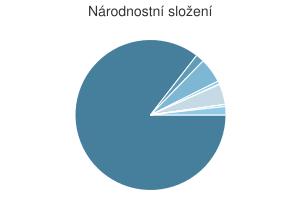 Statistika: Národnostní složení obce Bolatice