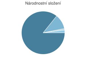 Statistika: Národnostní složení obce Bohuslavice u Zlína