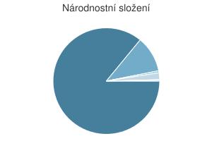 Statistika: Národnostní složení obce Dobromilice