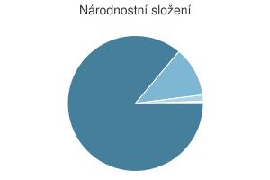 Statistika: Národnostní složení obce Bavory