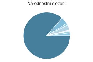 Statistika: Národnostní složení obce Sokolov